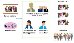 schéma organisation EDC